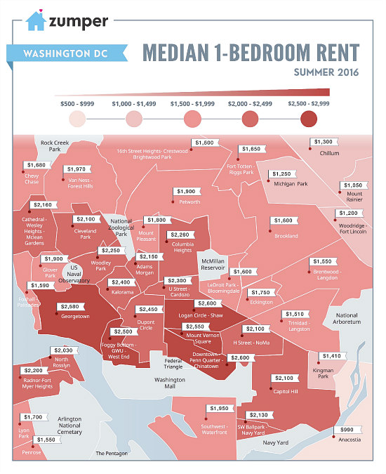 All Those Reports About DC Rents? Best To Take Them With A Grain Of Salt