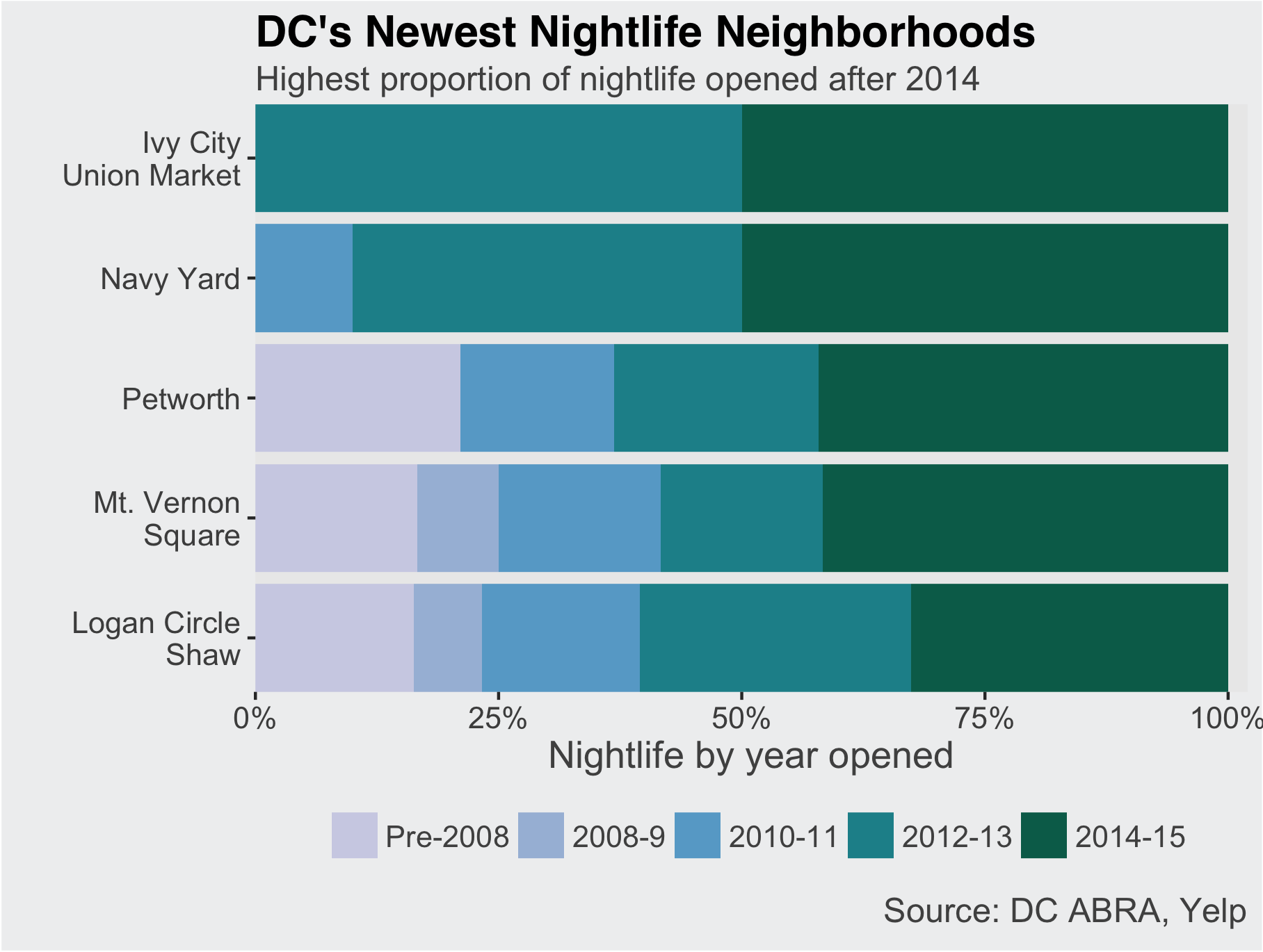 Datalensdc the changing geography of dc nightlife 1betcityfo Images