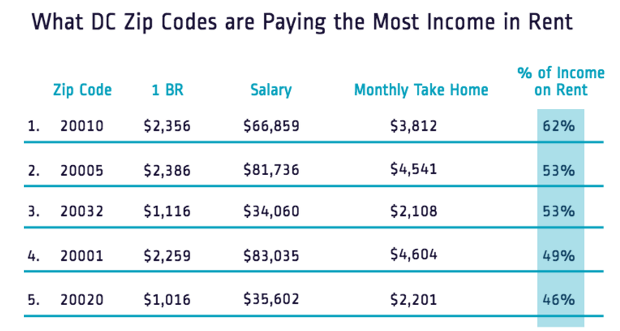 RadPad, An Apartment Finder Website, Recently Had A Post That Explored  Where Renters In DC Are The Most Cost Burdened. To Find The Percentage Of  Income That ...